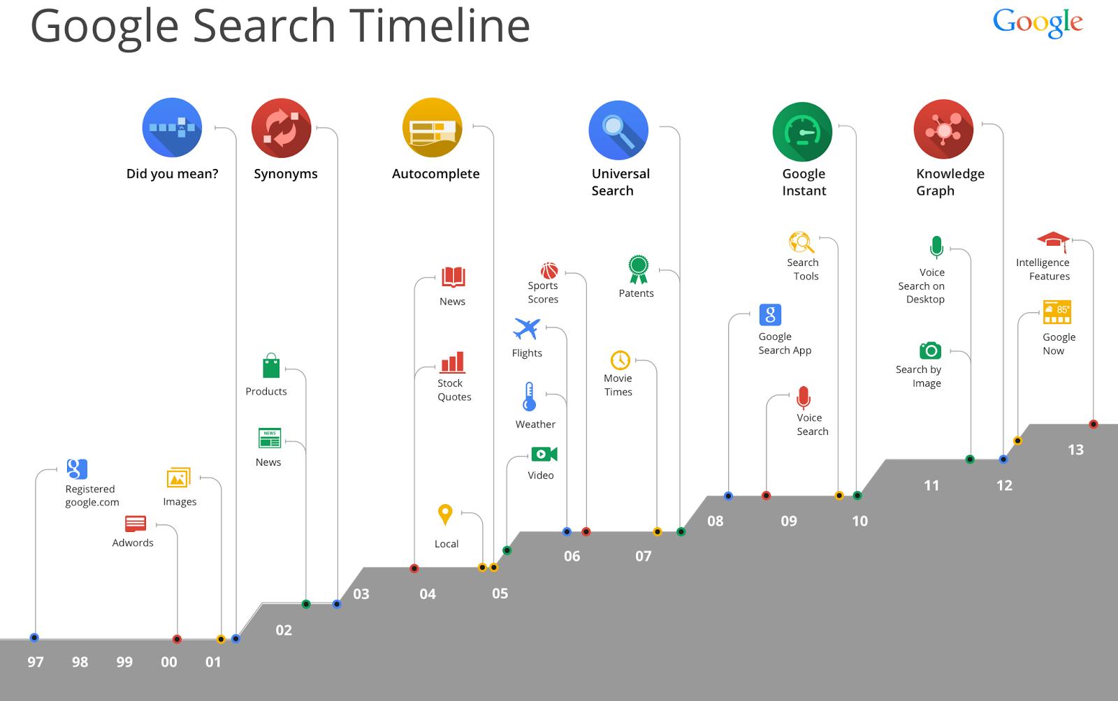 Google à 15 ans