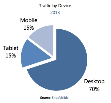 30% du trafic des sites e-commerce provient des smartphones et tablettes