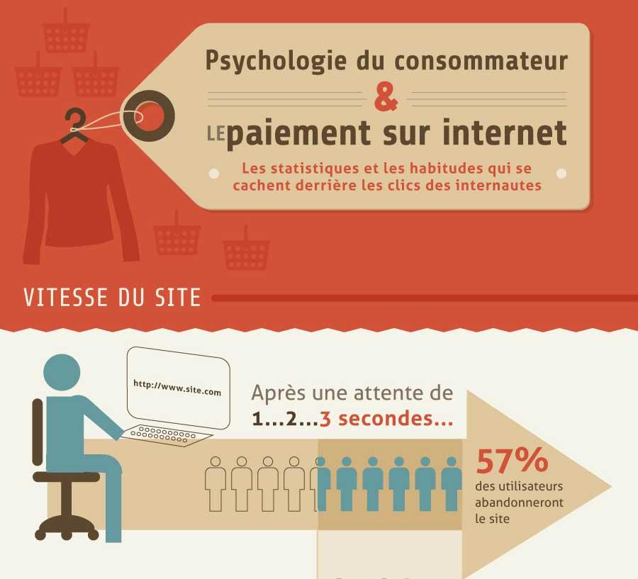 Statistiques sur les habitudes des consommateurs